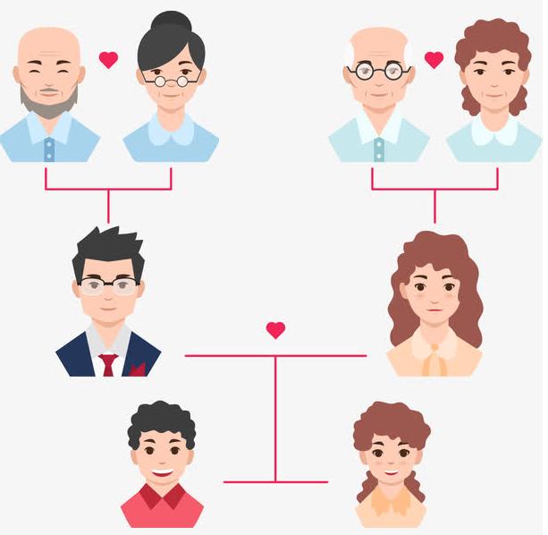 DNA遗传检测,找出自己祖先以及后代有血缘关系的人