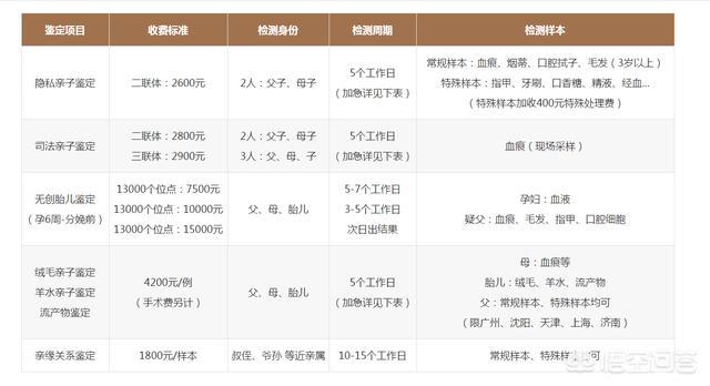 在深圳做亲子鉴定需要多少钱?